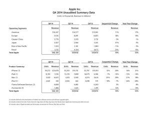 Apple Q4 2014 Unaudited Summary Data