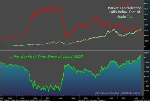 Appleとロシア、株価対決