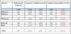 iOS8の記憶容量消費率