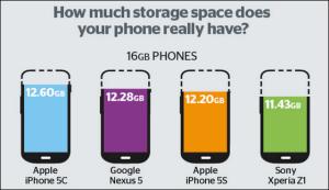 スマートフォン・16GBモデル比較