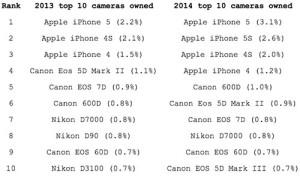 flickr 2013-2014 カメラ機種別シェア