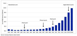 Apple Annual R&D Expense (1996 - 2016E)