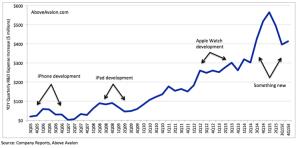 Apple Year-Over-Year (YOY) Quarterly R&D Expense Increase (3Q05 - 4Q15E)