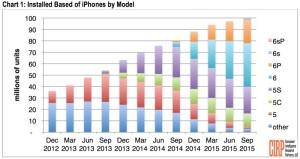 iPhone 5vs6