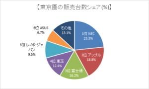 パソコンのエリア別シェア・関東圏